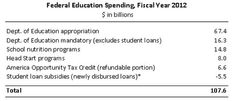 25economix-education-spending-blog480